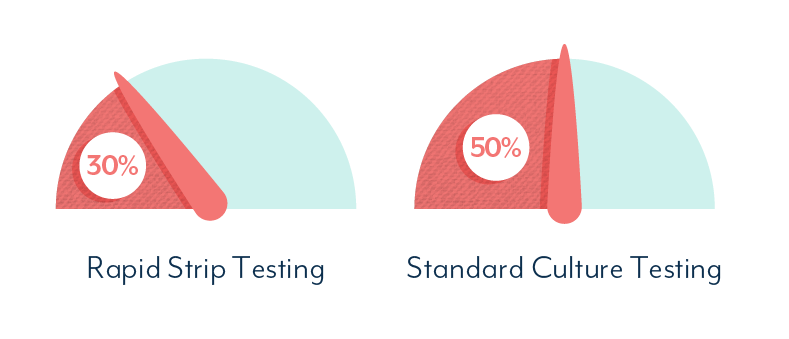 Standard UTI testing is inaccurate