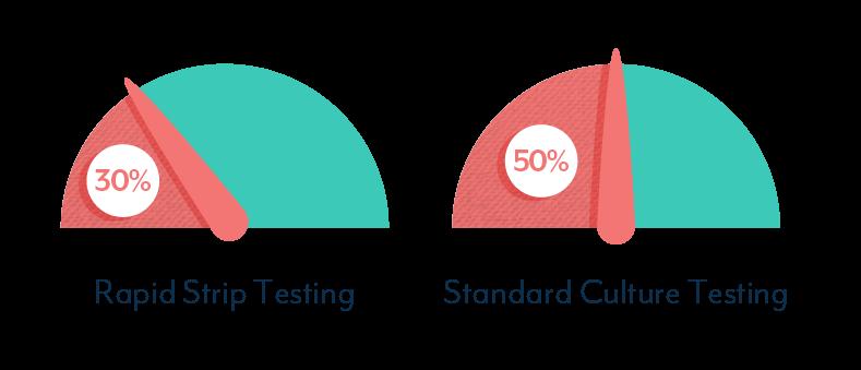 UTI Test Accuracy