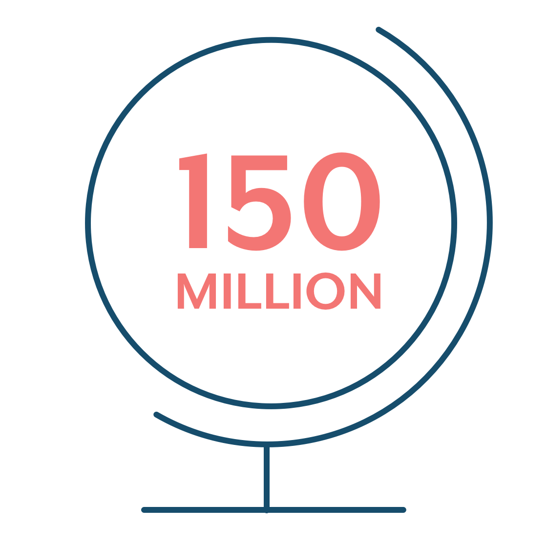 150 million people get UTIs each year globally