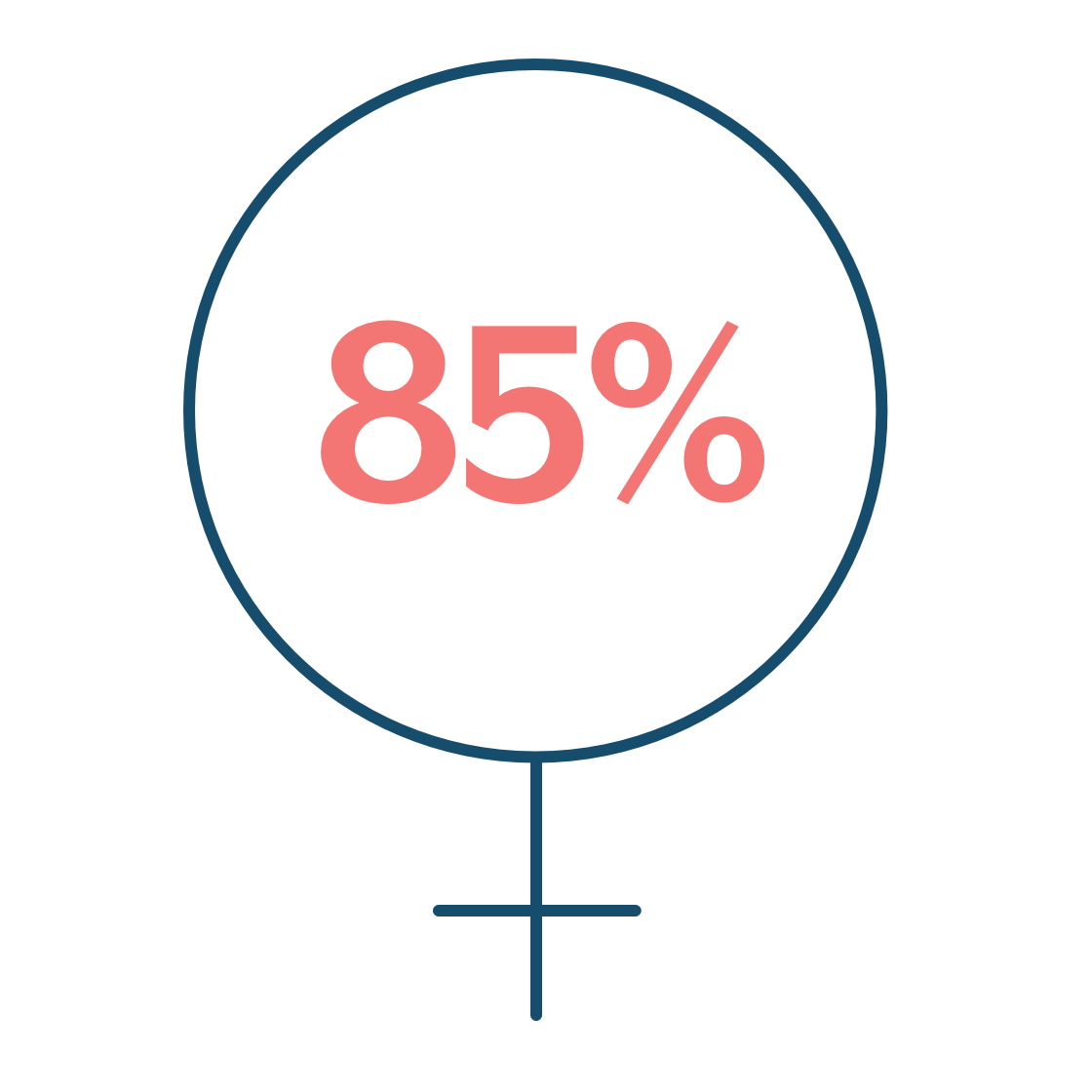 85% of all UTIs are in females