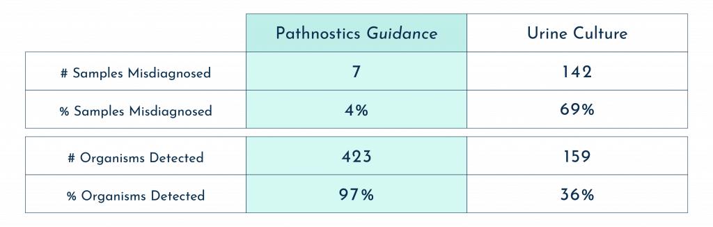 Pooled antibiotic susceptibility table - Pathnostics