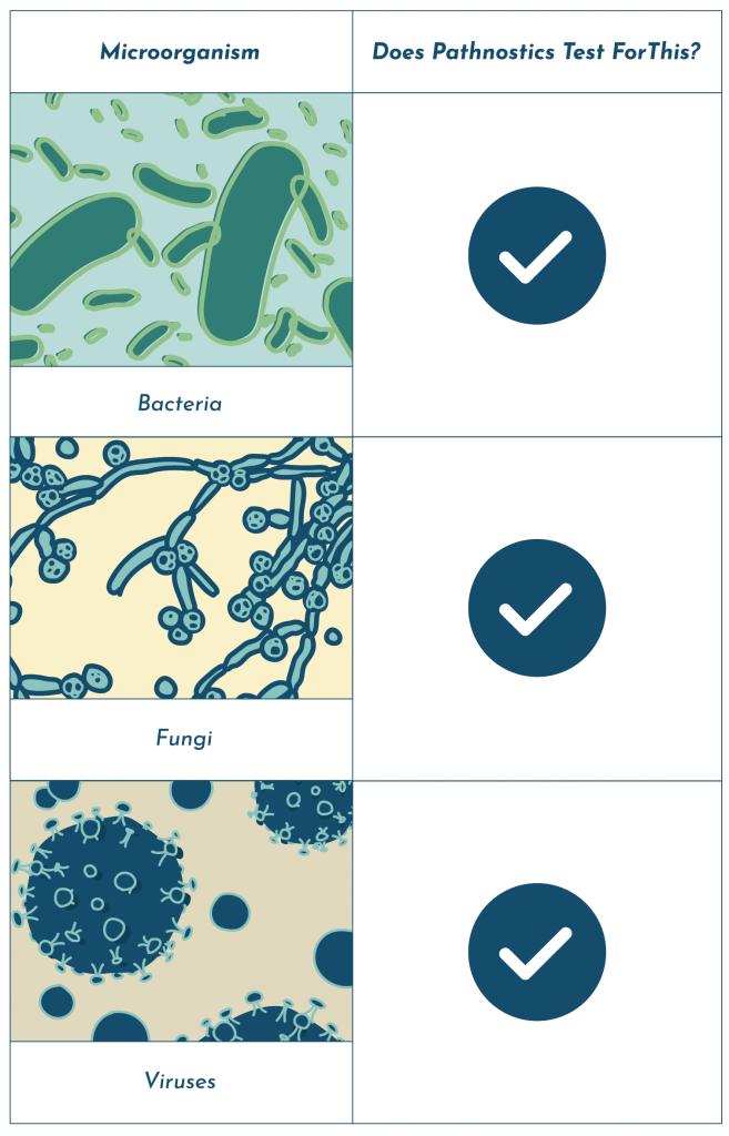 Pathnostics UTI testing with antibiotic susceptibility testing
