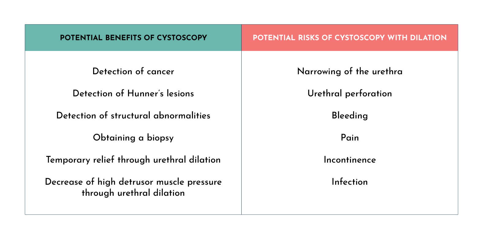 Cystoscopy and dilation benefits and risks