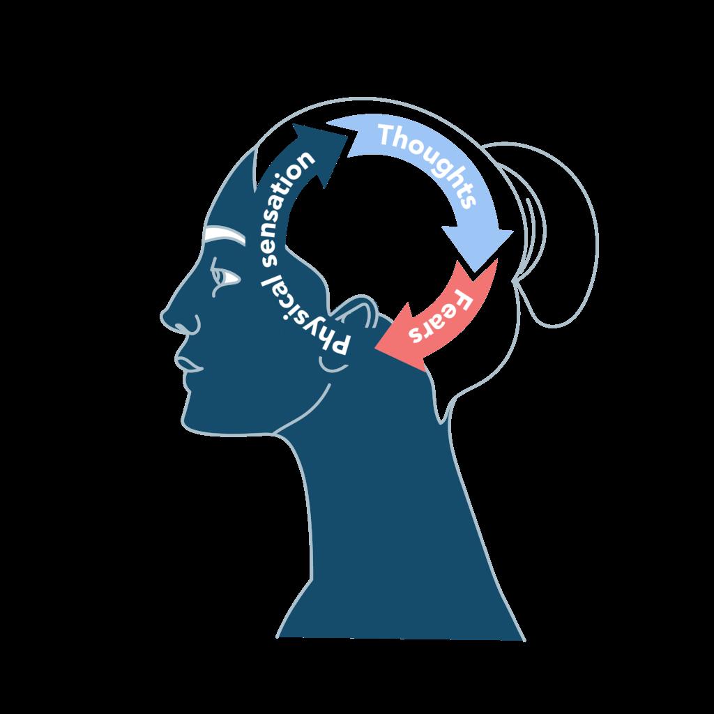 Mental health and pelvic nerve pain